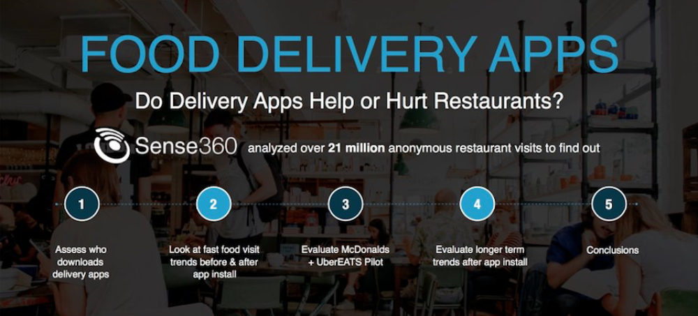 Do Delivery S Like Ubereats Postmates And Grubhub Hurt Restaurant Visits